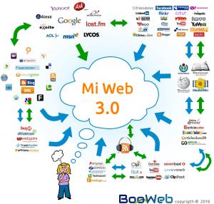 Diseño Web y viabilidad de idea web en internet 3.0