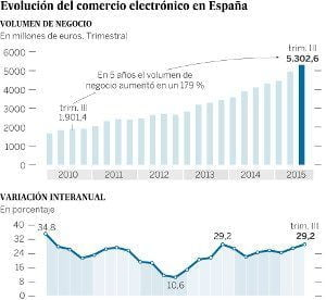 Inversion online en españa en ecommerce