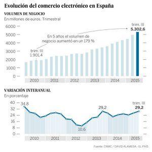 crecimiento comercio electrónico en España 2016