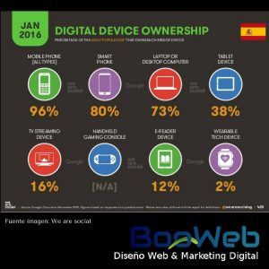 porcentaje dispositivos móviles españa