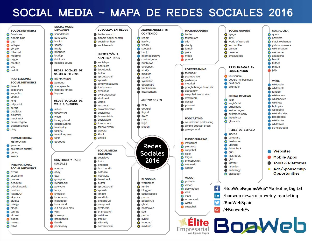 Mapa Redes Sociales 2016