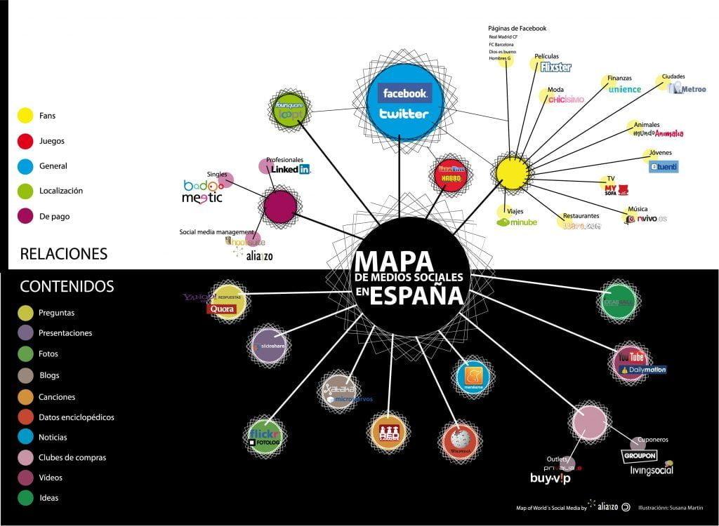 Cómo era el mapa de redes sociales en 2011 en España (ft. Alianzo)