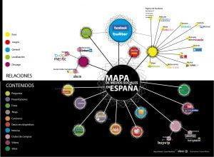 Cómo era el mapa de redes sociales en 2011 en España