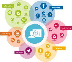 Uso de redes sociales profesional