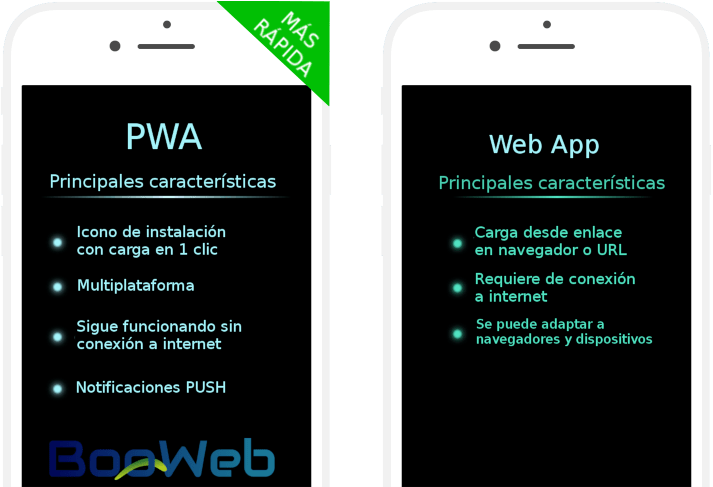 Progressive web apps vs web apps