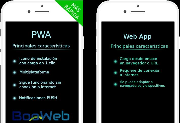 PWA en 2019. ¿Qué son las progressive web apps?
